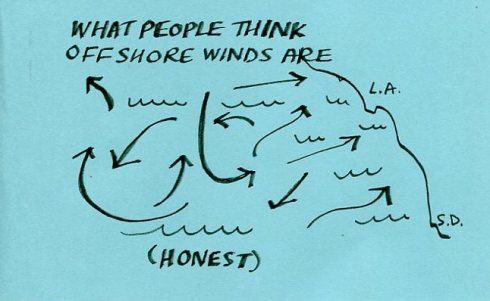 So Cal Offshore Winds Map, Dr. Melanie Renfrew's drawing
