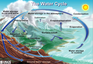 320px-Water_cycle, U.S. Geological Survey