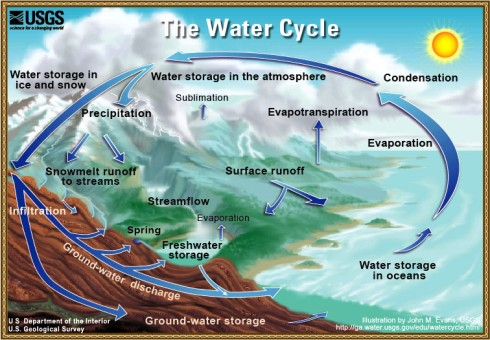 water_cycle_usgs_big