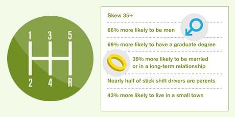 Stick shift survey on Hunch, 66K respondents